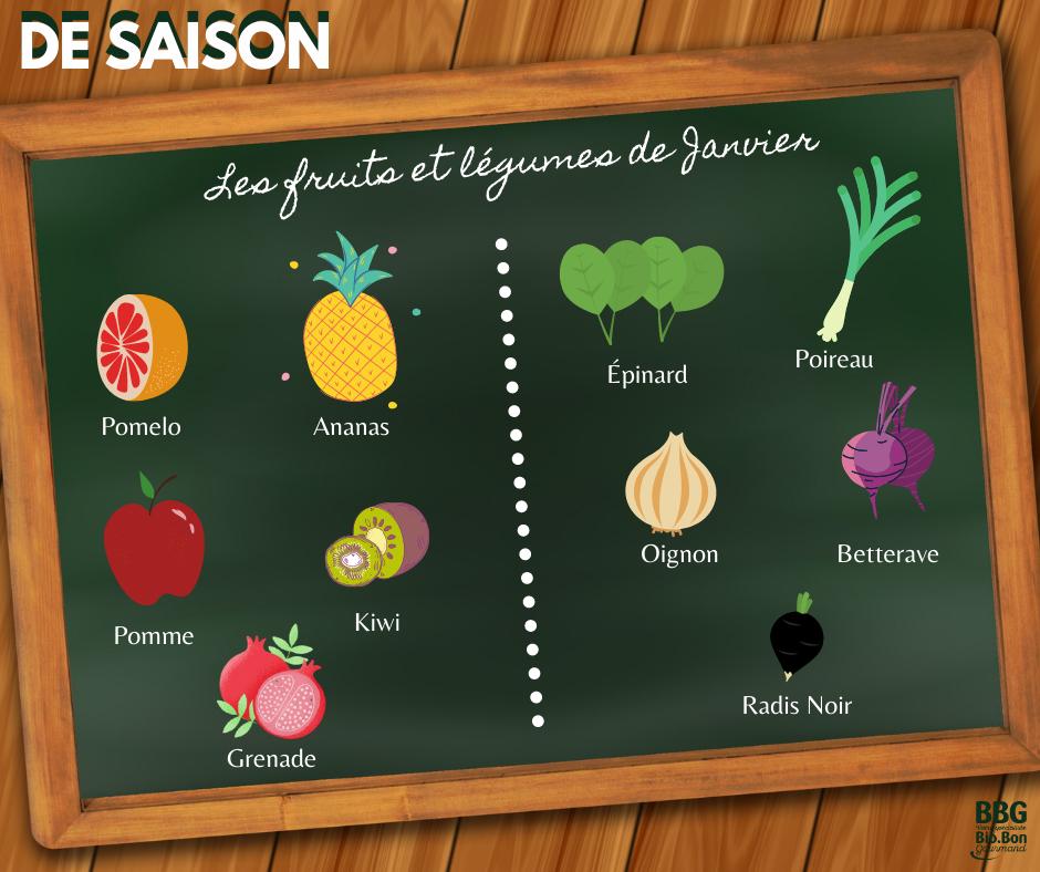 Les fruits et légumes de saison : Janvier